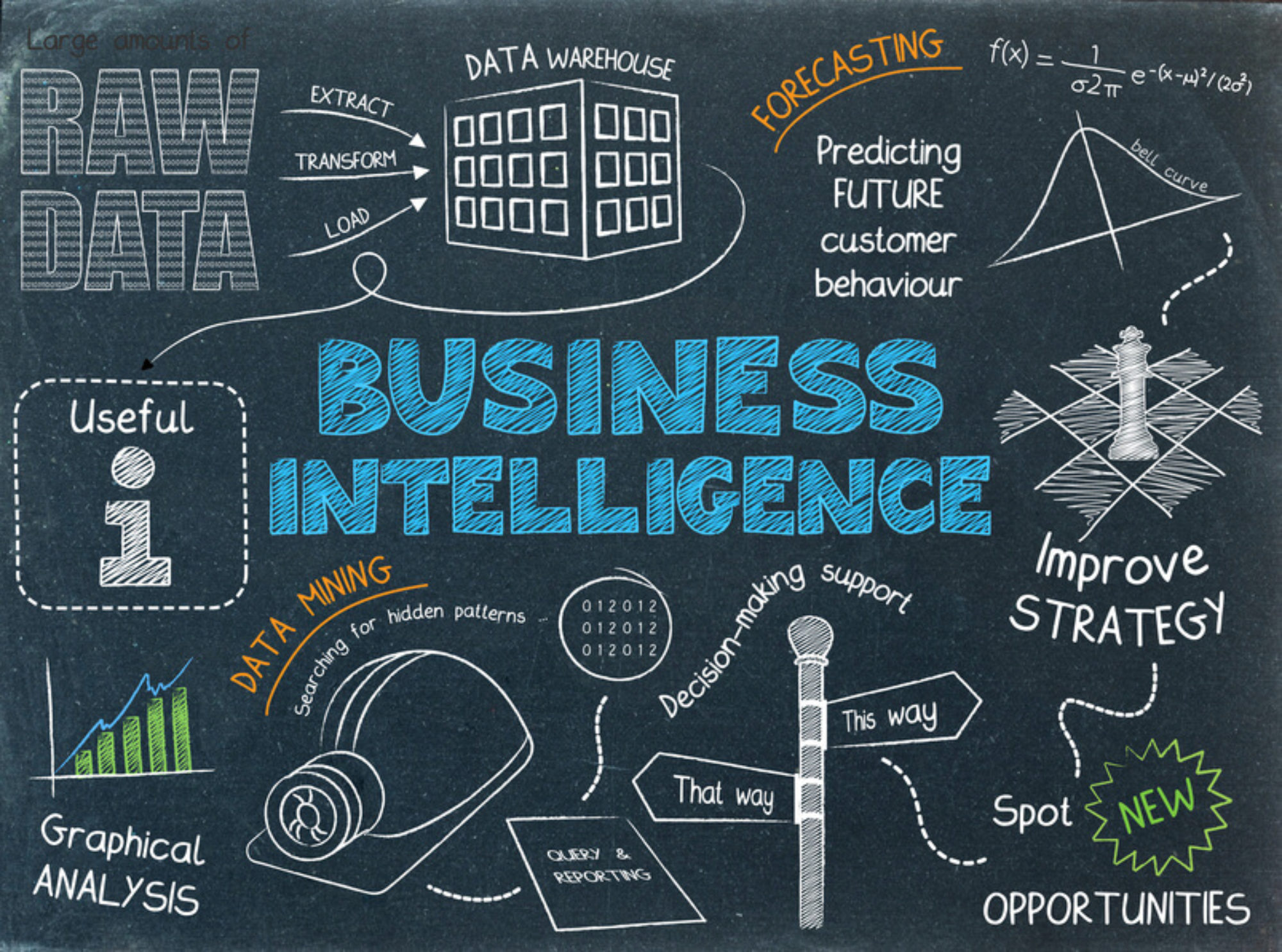 Business Intelligence Consultants